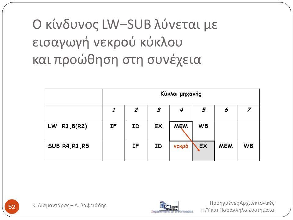 Ο κίνδυνος LW–SUB λύνεται με εισαγωγή νεκρού κύκλου και προώθηση στη συνέχεια Προηγμένες Αρχιτεκτονικές Η / Υ και Παράλληλα Συστήματα Κ. Διαμαντάρας –