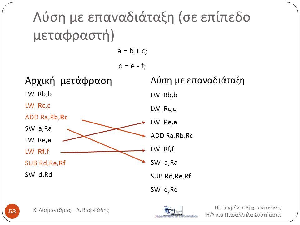 Λύση με επαναδιάταξη (σε επίπεδο μεταφραστή) Αρχική μετάφραση LW Rb,b LW Rc,c ADD Ra,Rb,Rc SW a,Ra LW Re,e LW Rf,f SUB Rd,Re,Rf SW d,Rd a = b + c; d =