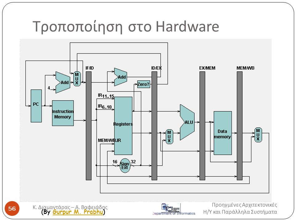 Τροποποίηση στο Hardware (By Gurpur M. Prabhu)Gurpur M. Prabhu Προηγμένες Αρχιτεκτονικές Η / Υ και Παράλληλα Συστήματα 56 Κ. Διαμαντάρας – Α. Βαφειάδη