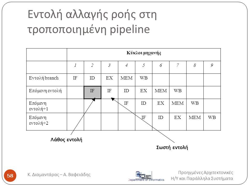Εντολή αλλαγής ροής στη τροποποιημένη pipeline Προηγμένες Αρχιτεκτονικές Η / Υ και Παράλληλα Συστήματα Κ. Διαμαντάρας – Α. Βαφειάδης 58 Κύκλοι μηχανής