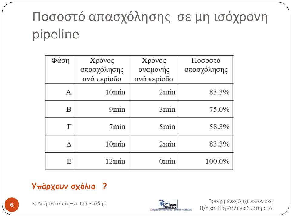 Ποσοστό απασχόλησης σε μη ισόχρονη pipeline Υπάρχουν σχόλια ? Προηγμένες Αρχιτεκτονικές Η / Υ και Παράλληλα Συστήματα 6 Κ. Διαμαντάρας – Α. Βαφειάδης