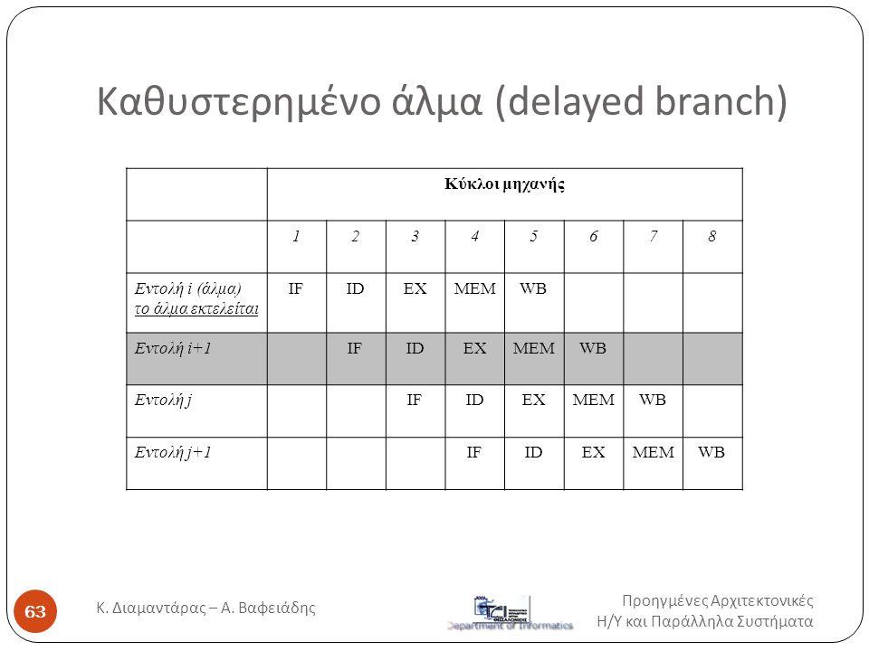 Καθυστερημένο άλμα (delayed branch) Κύκλοι μηχανής 12345678 Εντολή i (άλμα) το άλμα εκτελείται IFIDEXMEMWB Εντολή i+1IFIDEXMEMWB Εντολή jIFIDEXMEMWB Ε