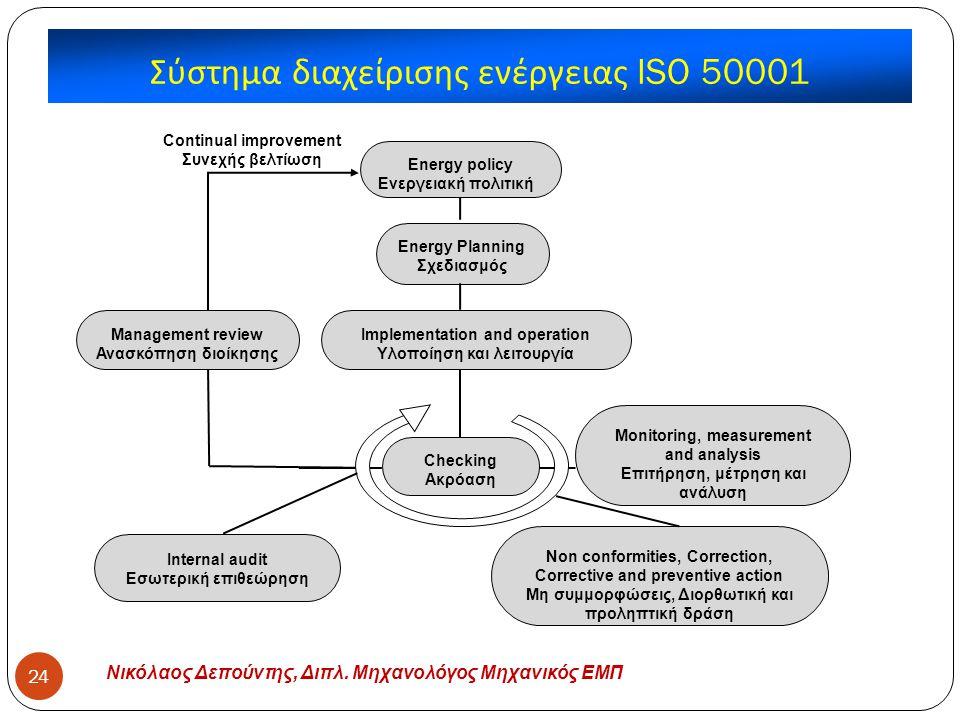 Σύστημα διαχείρισης ενέργειας ISO 50001 Νικόλαος Δεπούντης, Διπλ. Μηχανολόγος Μηχανικός ΕΜΠ 24 Energy policy Ενεργειακή πολιτική Energy Planning Σχεδι