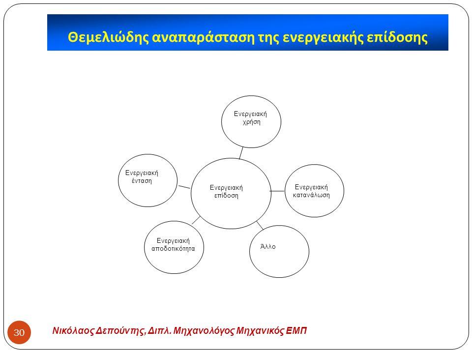 Νικόλαος Δεπούντης, Διπλ. Μηχανολόγος Μηχανικός ΕΜΠ 30 Θεμελιώδης αναπαράσταση της ενεργειακής επίδοσης Ενεργειακή κατανάλωση Ενεργειακή ένταση Ενεργε
