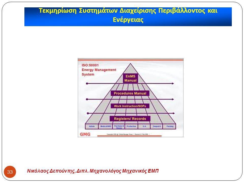Νικόλαος Δεπούντης, Διπλ. Μηχανολόγος Μηχανικός ΕΜΠ 33 Τεκμηρίωση Συστημάτων Διαχείρισης Περιβάλλοντος και Ενέργειας