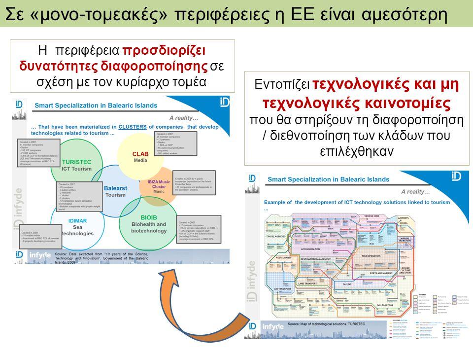 Σε «μονο-τομεακές» περιφέρειες η ΕΕ είναι αμεσότερη Η περιφέρεια προσδιορίζει δυνατότητες διαφοροποίησης σε σχέση με τον κυρίαρχο τομέα Εντοπίζει τεχν
