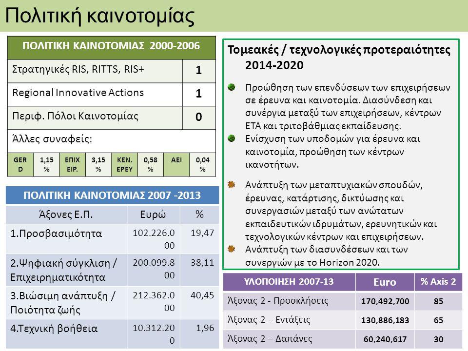 Πολιτική καινοτομίας ΠΟΛΙΤΙΚΗ ΚΑΙΝΟΤΟΜΙΑΣ 2007 -2013 Άξονες Ε.Π.Ευρώ% 1.Προσβασιμότητα 102.226.0 00 19,47 2.Ψηφιακή σύγκλιση / Επιχειρηματικότητα 200.