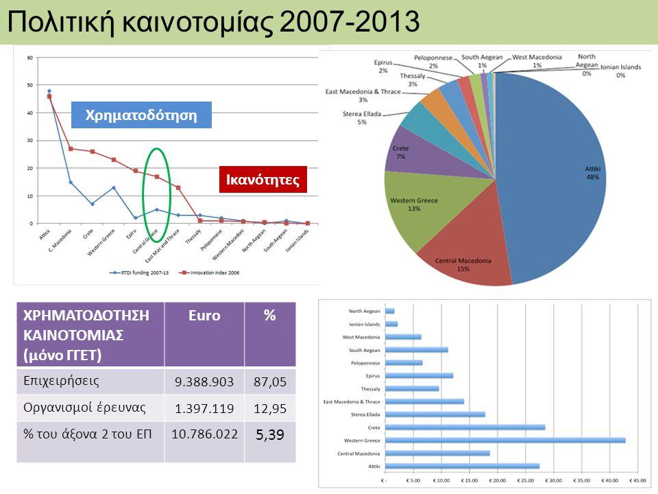 Χρηματοδότηση Ικανότητες Πολιτική καινοτομίας 2007-2013 ΧΡΗΜΑΤΟΔΟΤΗΣΗ ΚΑΙΝΟΤΟΜΙΑΣ (μόνο ΓΓΕΤ) Euro% Επιχειρήσεις 9.388.90387,05 Οργανισμοί έρευνας 1.3