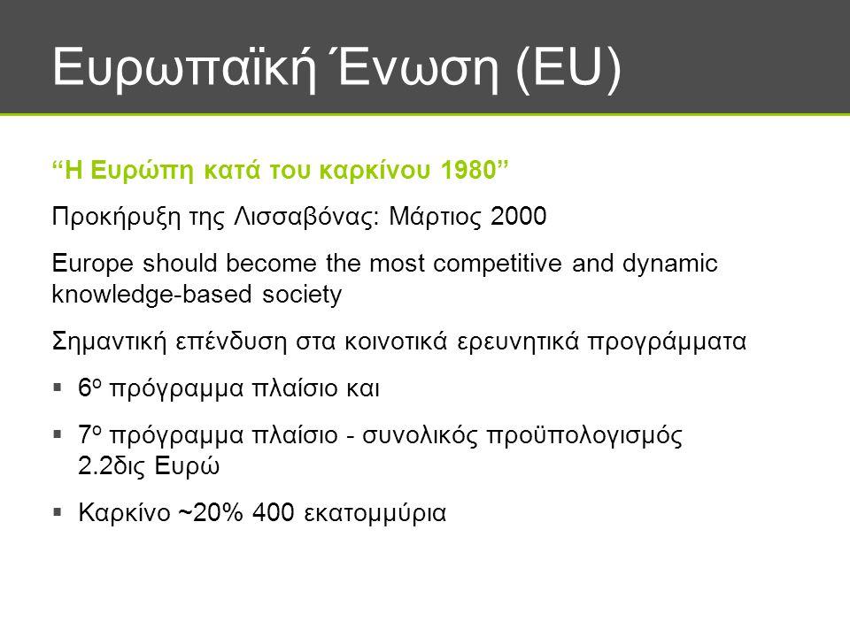 Ευρωπαϊκή Ένωση (EU) Η Ευρώπη κατά του καρκίνου 1980 Προκήρυξη της Λισσαβόνας: Μάρτιος 2000 Europe should become the most competitive and dynamic knowledge-based society Σημαντική επένδυση στα κοινοτικά ερευνητικά προγράμματα  6 ο πρόγραμμα πλαίσιο και  7 ο πρόγραμμα πλαίσιο - συνολικός προϋπολογισμός 2.2δις Ευρώ  Καρκίνο ~20% 400 εκατομμύρια