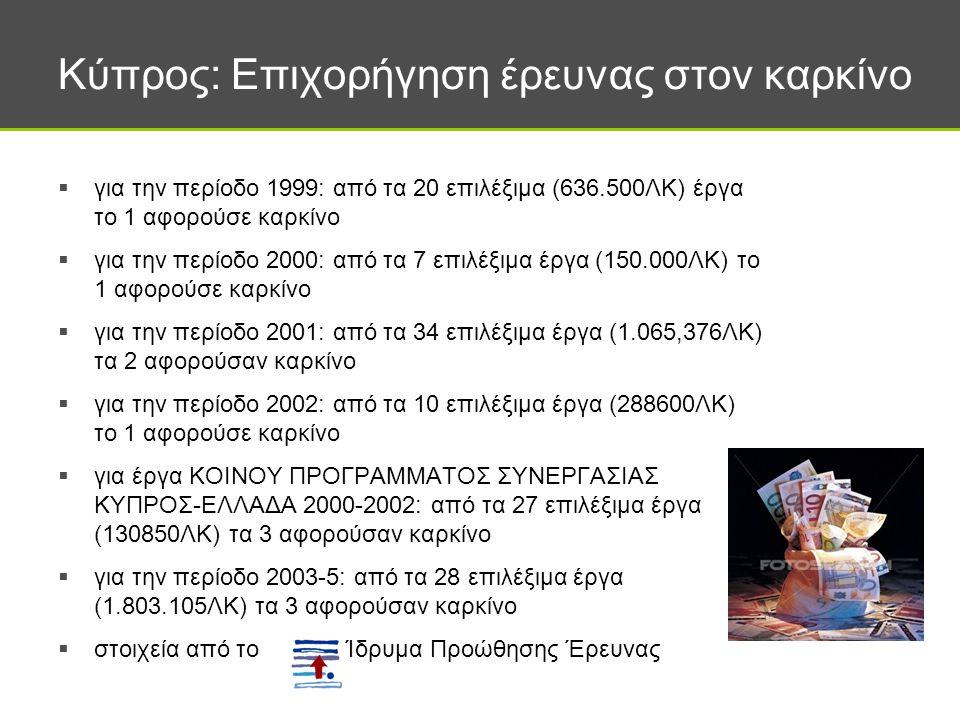 Κύπρος: Επιχορήγηση έρευνας στον καρκίνο  για την περίοδο 1999: από τα 20 επιλέξιμα (636.500ΛΚ) έργα το 1 αφορούσε καρκίνο  για την περίοδο 2000: από τα 7 επιλέξιμα έργα (150.000ΛΚ) το 1 αφορούσε καρκίνο  για την περίοδο 2001: από τα 34 επιλέξιμα έργα (1.065,376ΛΚ) τα 2 αφορούσαν καρκίνο  για την περίοδο 2002: από τα 10 επιλέξιμα έργα (288600ΛΚ) το 1 αφορούσε καρκίνο  για έργα ΚΟΙΝΟΥ ΠΡΟΓΡΑΜΜΑΤΟΣ ΣΥΝΕΡΓΑΣΙΑΣ ΚΥΠΡΟΣ-ΕΛΛΑΔΑ 2000-2002: από τα 27 επιλέξιμα έργα (130850ΛΚ) τα 3 αφορούσαν καρκίνο  για την περίοδο 2003-5: από τα 28 επιλέξιμα έργα (1.803.105ΛΚ) τα 3 αφορούσαν καρκίνο  στοιχεία από το Ίδρυμα Προώθησης Έρευνας