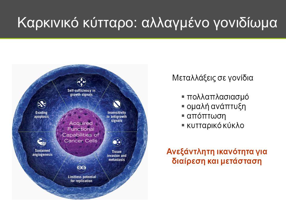 Καρκινικό κύτταρο: αλλαγμένο γονιδίωμα Μεταλλάξεις σε γονίδια  πολλαπλασιασμό  ομαλή ανάπτυξη  απόπτωση  κυτταρικό κύκλο Ανεξάντλητη ικανότητα για διαίρεση και μετάσταση