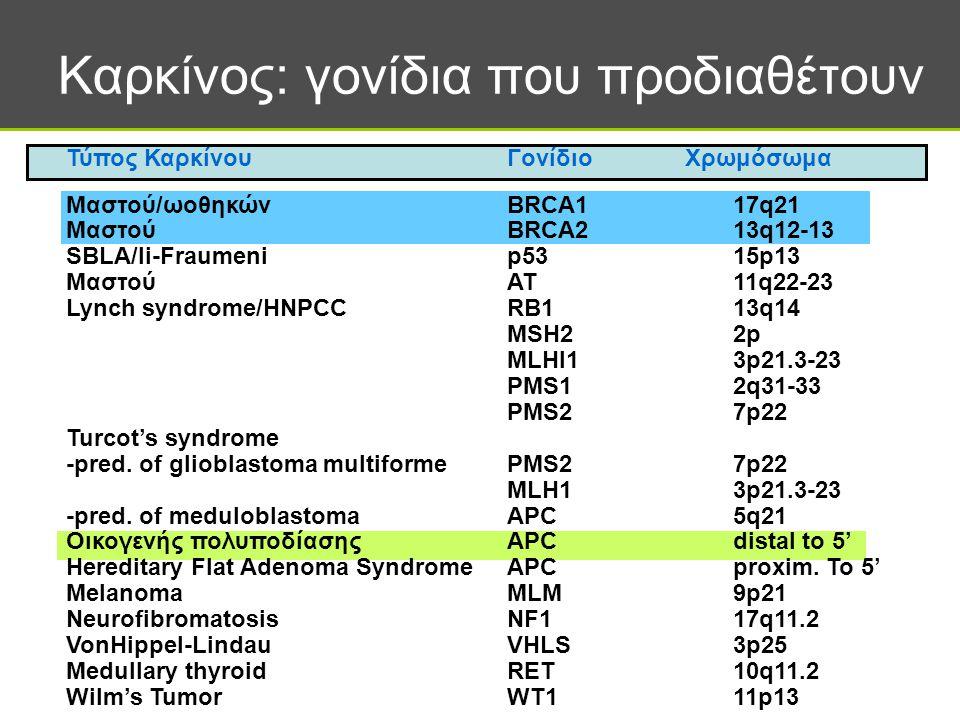 Σημασία των γονιδίων BRCA Διάγνωση / εντόπιση ατόμων υψηλού κινδύνου Σύνολο ασθενών με καρκίνο του μαστού Γνωστοί κληρονομικοί παράγοντες Άγνωστοι παράγοντες