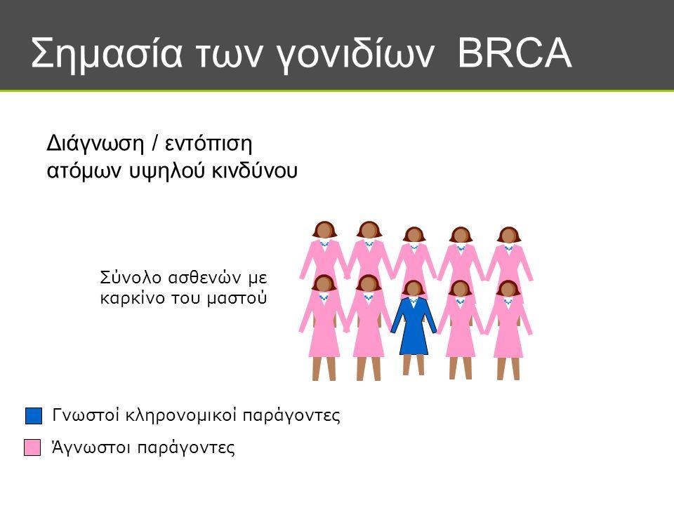 Σημασία των γονιδίων BRCA Διάγνωση / εντόπιση ατόμων υψηλού κινδύνου Σύνολο ασθενών με καρκίνο του μαστού Γνωστοί κληρονομικοί παράγοντες Άγνωστοι παρ