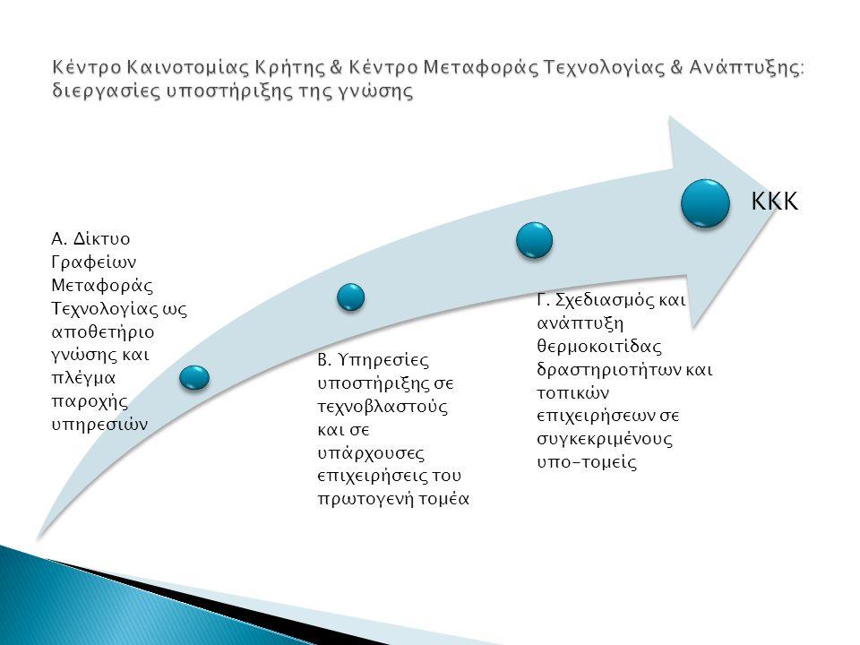 A. Δίκτυο Γραφείων Μεταφοράς Τεχνολογίας ως αποθετήριο γνώσης και πλέγμα παροχής υπηρεσιών B.