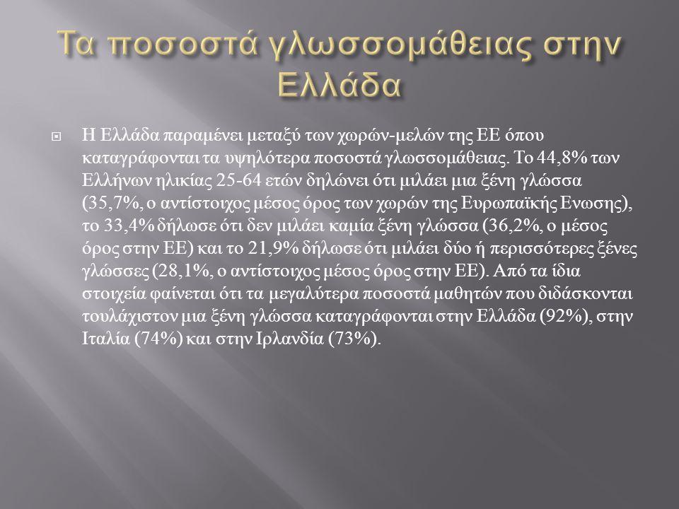 Η Ελλάδα παραμένει μεταξύ των χωρών - μελών της ΕΕ όπου καταγράφονται τα υψηλότερα ποσοστά γλωσσομάθειας. Το 44,8% των Ελλήνων ηλικίας 25-64 ετών δη