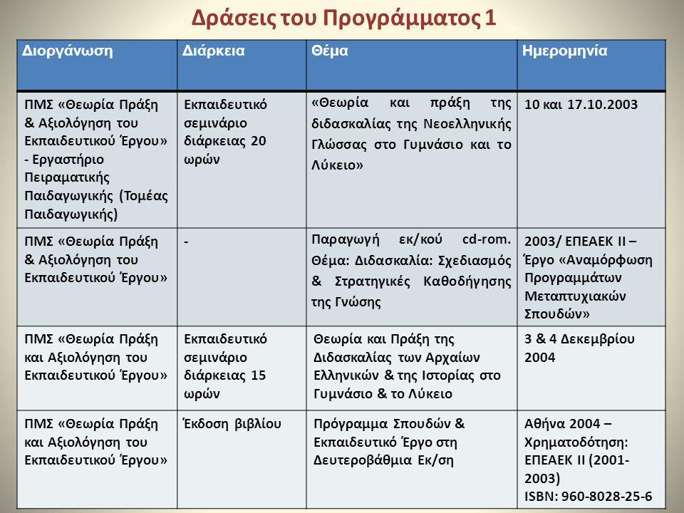 Δράσεις του Προγράμματος 1 ΔιοργάνωσηΔιάρκειαΘέμαΗμερομηνία ΠΜΣ «Θεωρία Πράξη & Αξιολόγηση του Εκπαιδευτικού Έργου» - Εργαστήριο Πειραματικής Παιδαγωγ