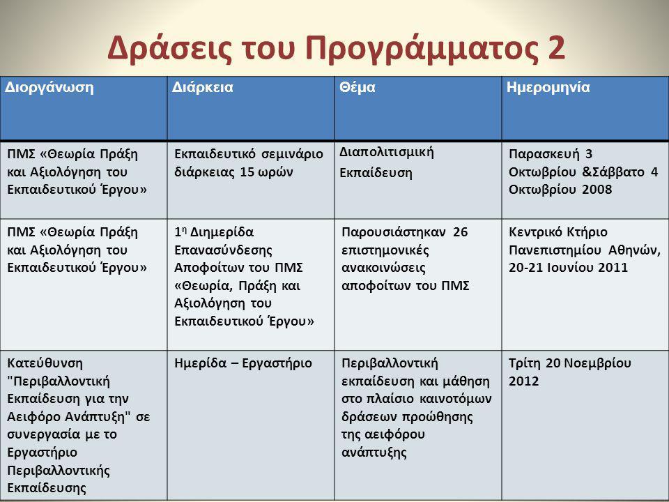 Δράσεις του Προγράμματος 2 ΔιοργάνωσηΔιάρκειαΘέμαΗμερομηνία ΠΜΣ «Θεωρία Πράξη και Αξιολόγηση του Εκπαιδευτικού Έργου» Εκπαιδευτικό σεμινάριο διάρκειας