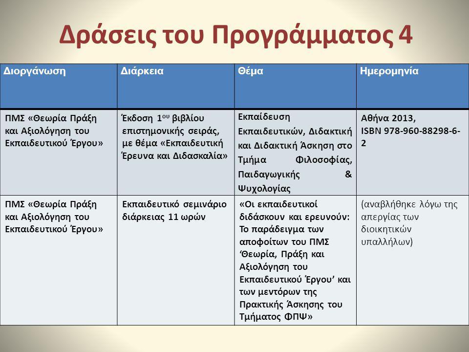 Δράσεις του Προγράμματος 4 ΔιοργάνωσηΔιάρκειαΘέμαΗμερομηνία ΠΜΣ «Θεωρία Πράξη και Αξιολόγηση του Εκπαιδευτικού Έργου» Έκδοση 1 ου βιβλίου επιστημονική