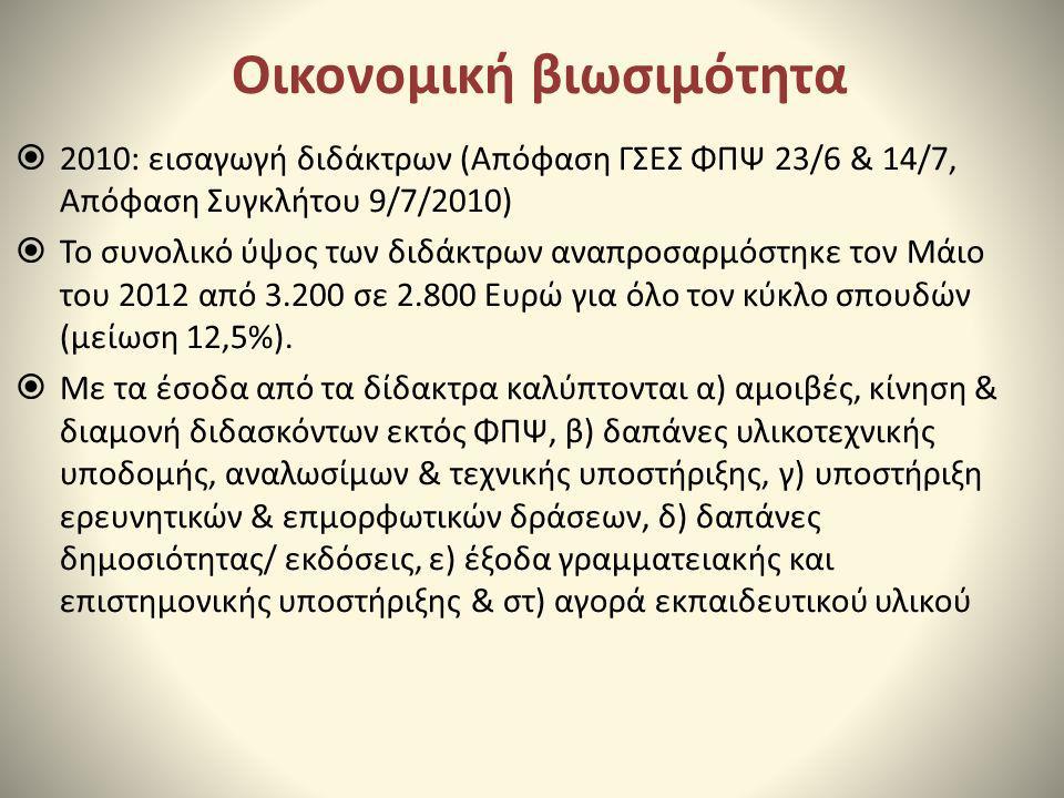 Οικονομική βιωσιμότητα  2010: εισαγωγή διδάκτρων (Απόφαση ΓΣΕΣ ΦΠΨ 23/6 & 14/7, Απόφαση Συγκλήτου 9/7/2010)  Το συνολικό ύψος των διδάκτρων αναπροσα