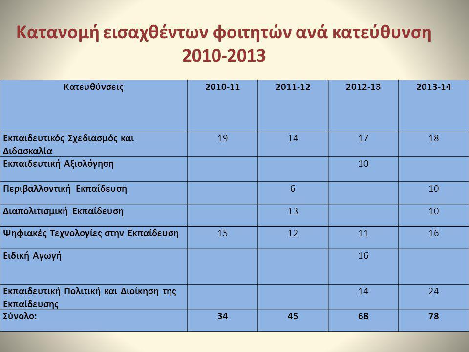 Κατανομή εισαχθέντων φοιτητών ανά κατεύθυνση 2010-2013 Κατευθύνσεις2010-112011-122012-132013-14 Εκπαιδευτικός Σχεδιασμός και Διδασκαλία 19141718 Εκπαι