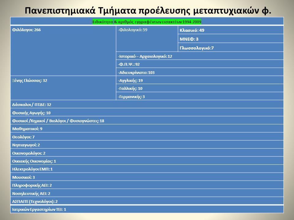 Πανεπιστημιακά Τμήματα προέλευσης μεταπτυχιακών φ. Ειδικότητα & αριθμός εγγραφέντων εισακτέων 1994-2009 Φιλόλογοι: 266-Φιλολογικό: 59 Κλασικό: 49 ΜΝΕΦ