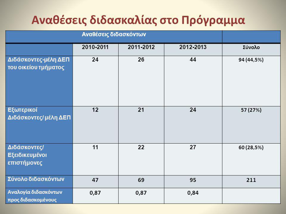 Αναθέσεις διδασκαλίας στο Πρόγραμμα Αναθέσεις διδασκόντων 2010-20112011-20122012-2013 Σύνολο Διδάσκοντες-μέλη ΔΕΠ του οικείου τμήματος 242644 94 (44,5
