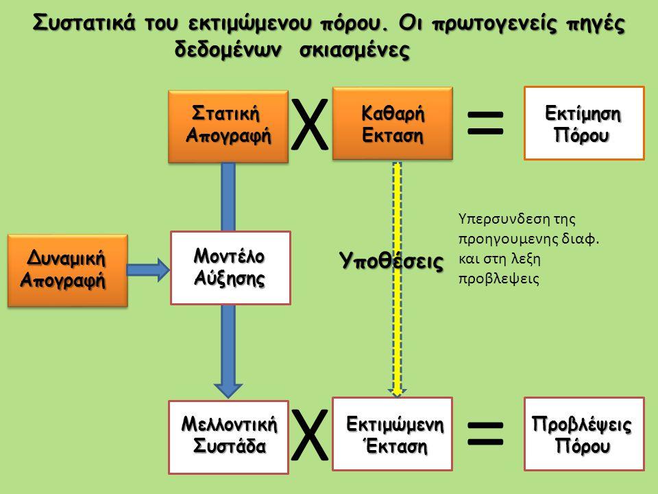 X = X = Στατική Στατική Απογραφή Απογραφή Καθαρή Εκταση Εκταση Δυναμική Απογραφή Μοντέλο Μοντέλο Αύξησης Αύξησης Μελλοντική Συστάδα ΣυστάδαΕκτιμώμενη