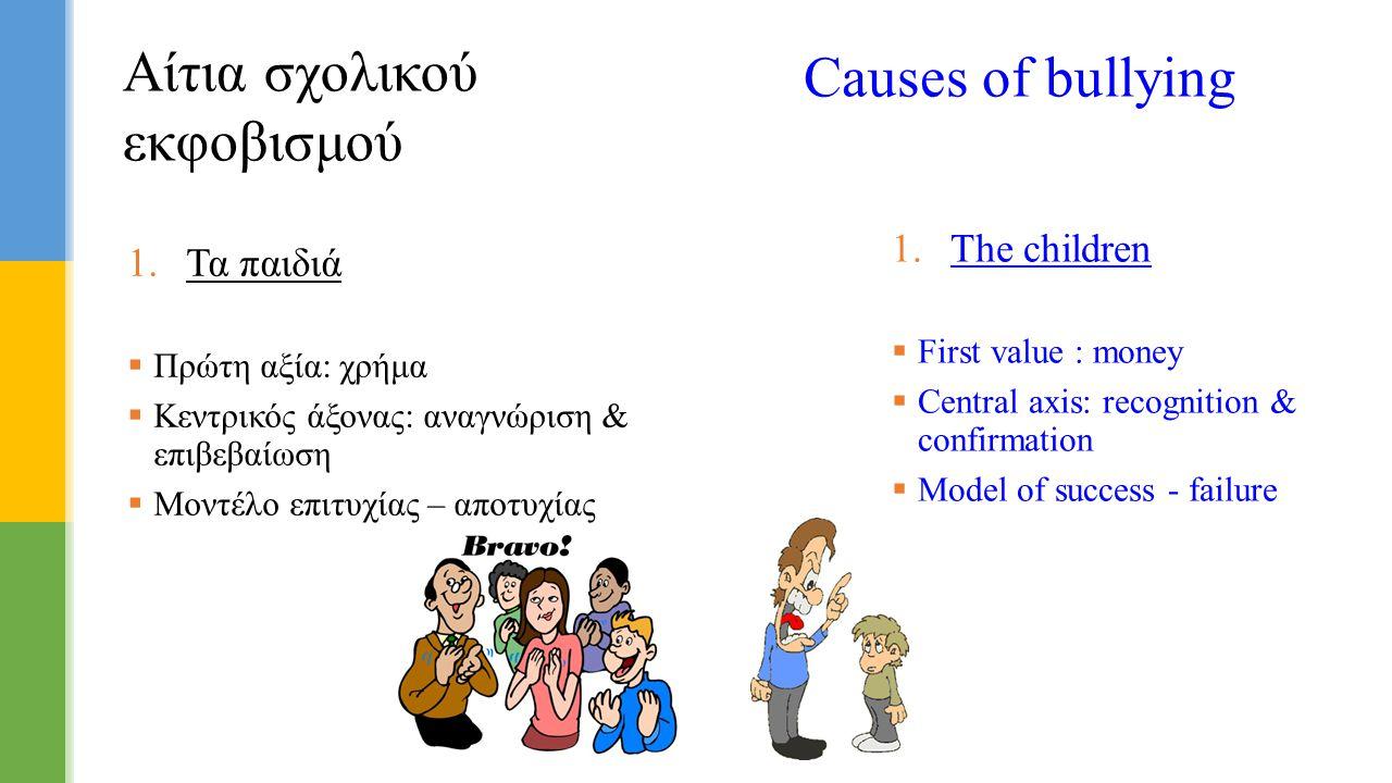  Τα παιδιά  Πρώτη αξία: χρήμα  Κεντρικός άξονας: αναγνώριση & επιβεβαίωση  Μοντέλο επιτυχίας – αποτυχίας Αίτια σχολικού εκφοβισμού Causes of bull