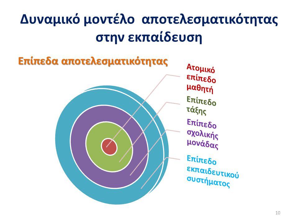 Δυναμικό μοντέλο αποτελεσματικότητας στην εκπαίδευση Επίπεδα αποτελεσματικότητας 10