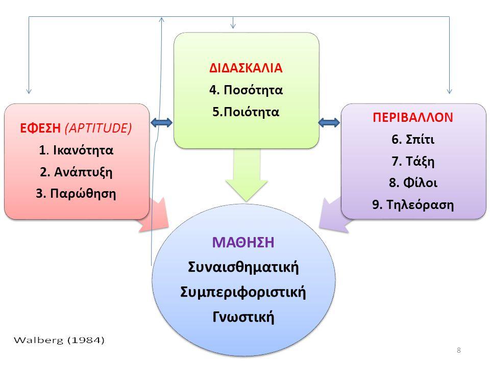 ΜΑΘΗΣΗ Συναισθηματική Συμπεριφοριστική Γνωστική ΕΦΕΣΗ (APTITUDE) 1. Ικανότητα 2. Ανάπτυξη 3. Παρώθηση ΔΙΔΑΣΚΑΛΙΑ 4. Ποσότητα 5.Ποιότητα ΠΕΡΙΒΑΛΛΟΝ 6.