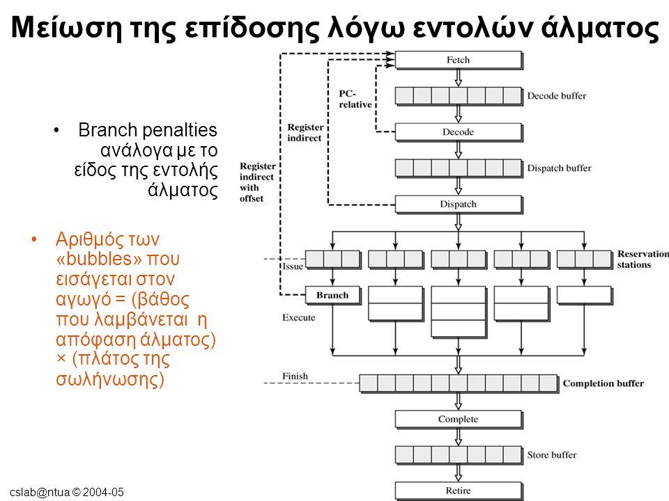 cslab@ntua © 2004-05 Μείωση της επίδοσης λόγω εντολών άλματος •Διαφορετικές μέθοδοι ανάλυσης των εντολών άλματος