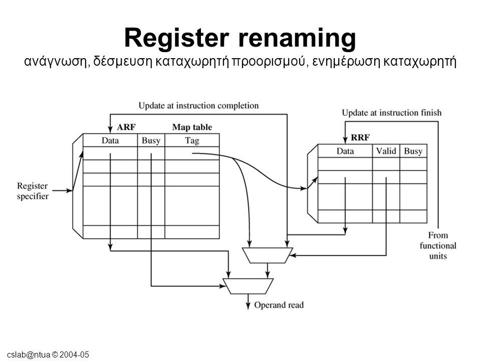 cslab@ntua © 2004-05 Register renaming •IBM RS/6000  Η μονάδα κινητής υποδιαστολής περιέχει 40 φυσικούς καταχωρητές, από τους οποίους οι 32 χρησιμοποιούνται από το ISA