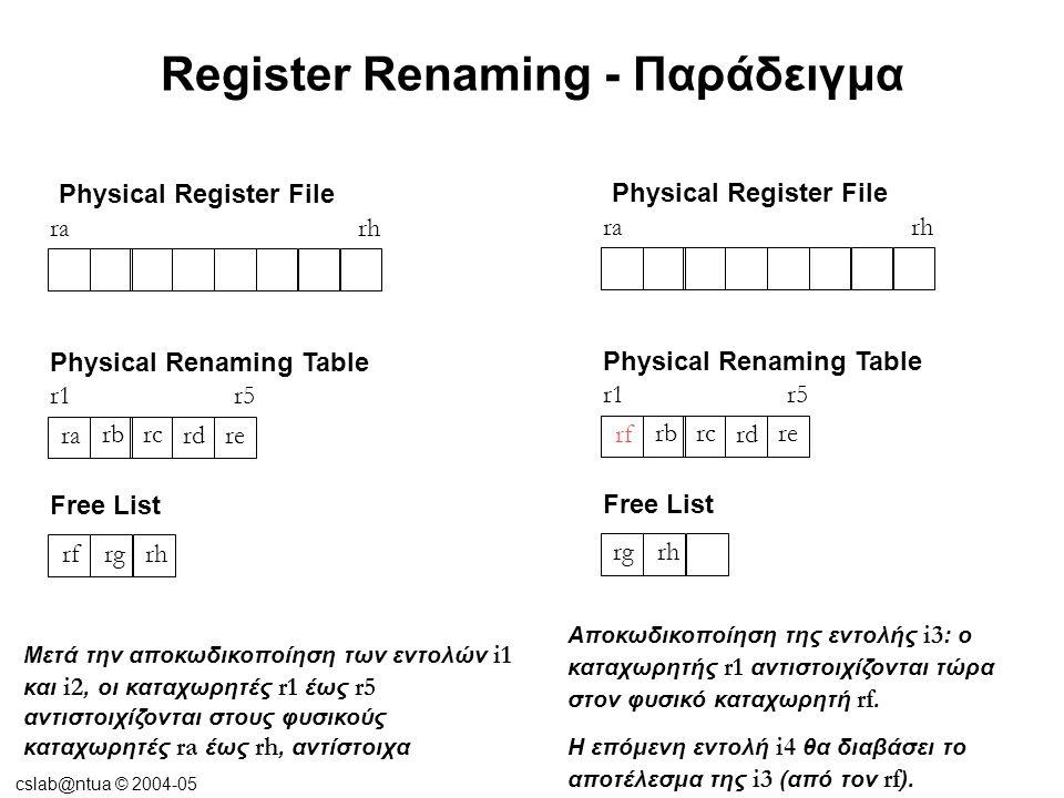 cslab@ntua © 2004-05 Register Renaming - Παράδειγμα Μετά την αποδέσμευση ( retire ) της εντολής i2, ο καταχωρητής ra επιστρέφει στη λίστα των ελεύθερων καταχωρητών (free list) Physical Register File rarh Physical Renaming Table r1r5 rf rbrc rd re rgrh ra Free List