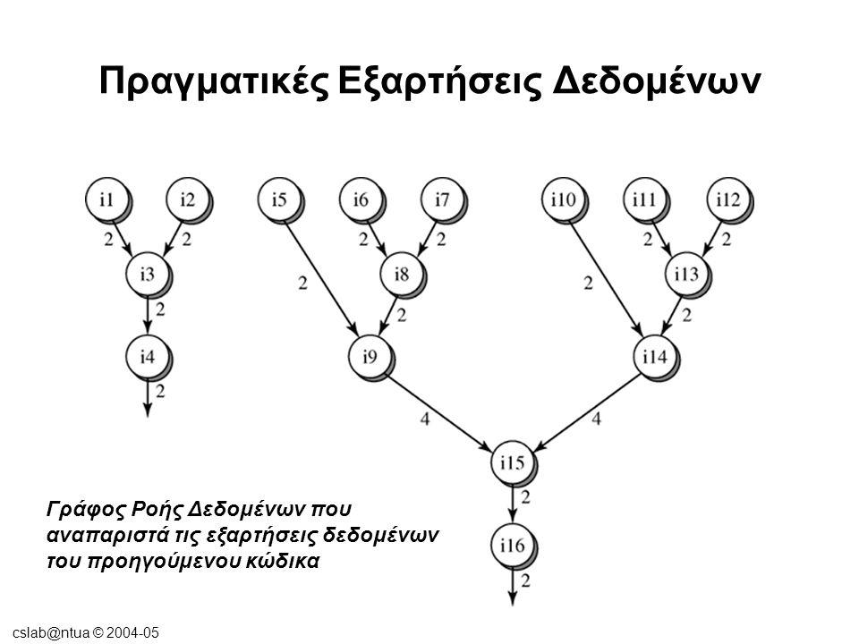 cslab@ntua © 2004-05 Ο αλγόριθμος Tomasulo Η μονάδα κινητής υποδιαστολής του IBM 360 (πριν την εφαρμογή του αλγορίθμου του Tomasulo)