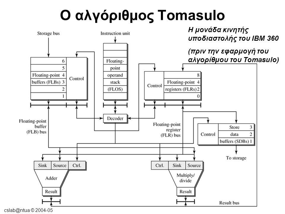 cslab@ntua © 2004-05 Ο αλγόριθμος Tomasulo Η μονάδα κινητής υποδιαστολής του IBM 360/91 (με ενσωμάτωση του αλγόριθμου Tomasulo) Προσθήκη reservation stations Προσθήκη register tags
