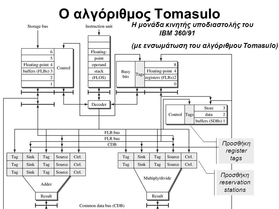 cslab@ntua © 2004-05 Ο αλγόριθμος Tomasulo Πεδία Tag: για την αναγνώριση των ζητούμενων δεδομένων και την απευθείας αποστολή τους στο reservation station