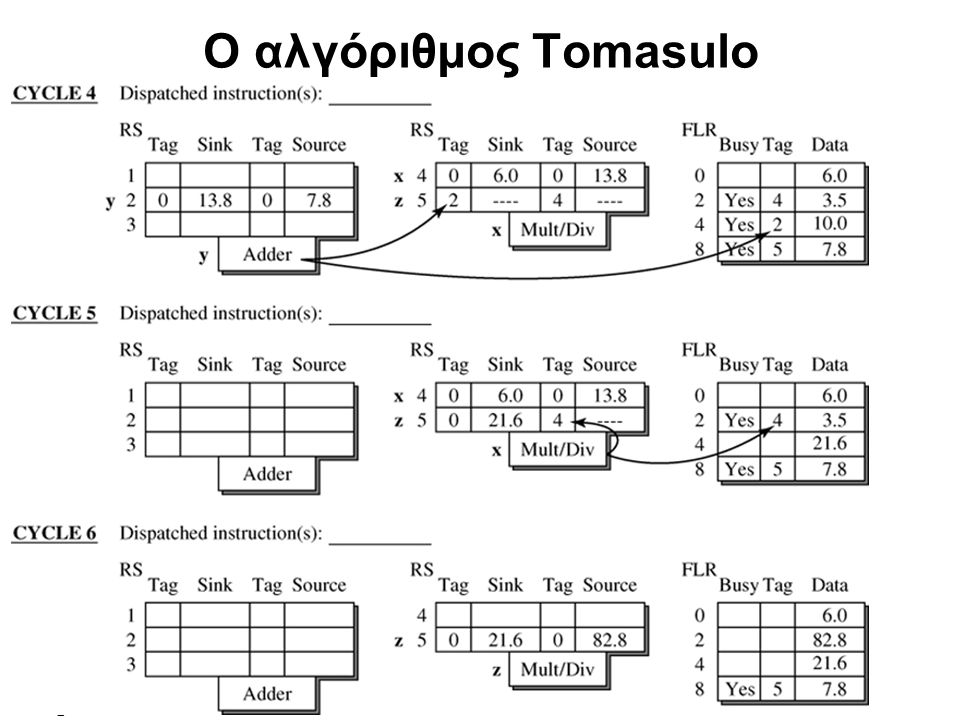 cslab@ntua © 2004-05 Ο αλγόριθμος Tomasulo •Διάγραμμα Ροής  (a) Όλες οι εξαρτήσεις δεδομένων  (b) Μόνο οι πραγματικές εξαρτήσεις δεδομένων