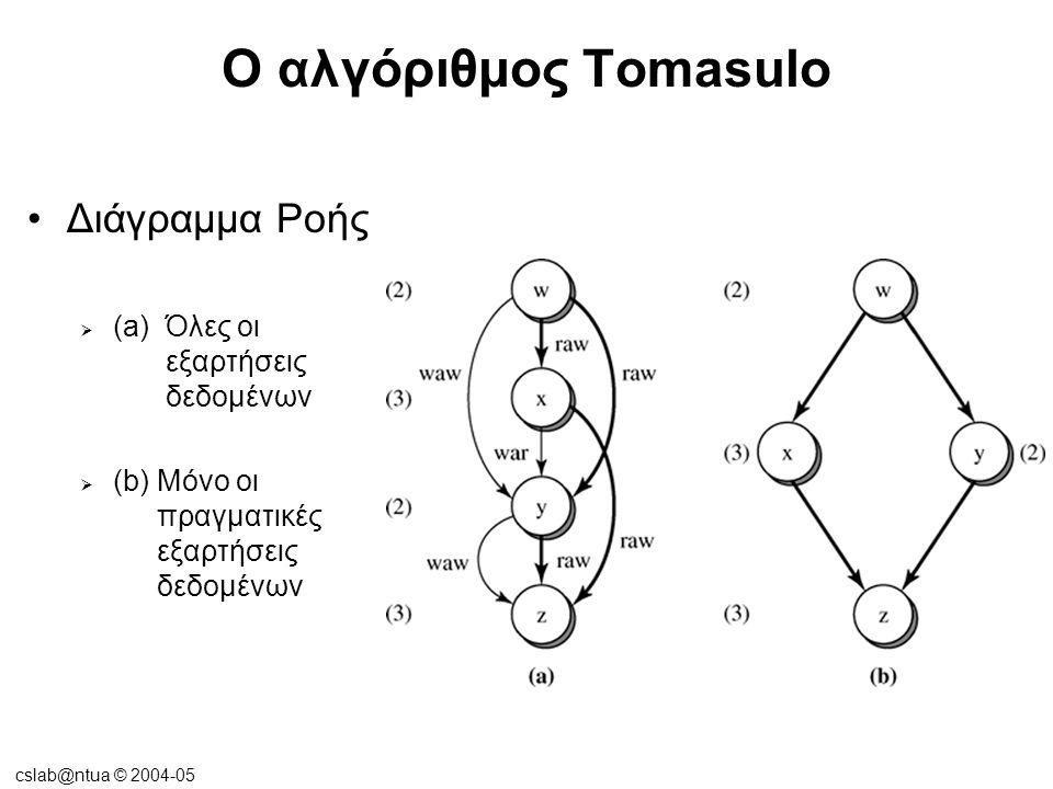 cslab@ntua © 2004-05 Δυναμική εκτέλεση πυρήνα •Μηχανή ροής μικρο-δεδομένων δυναμική εκτέλεση