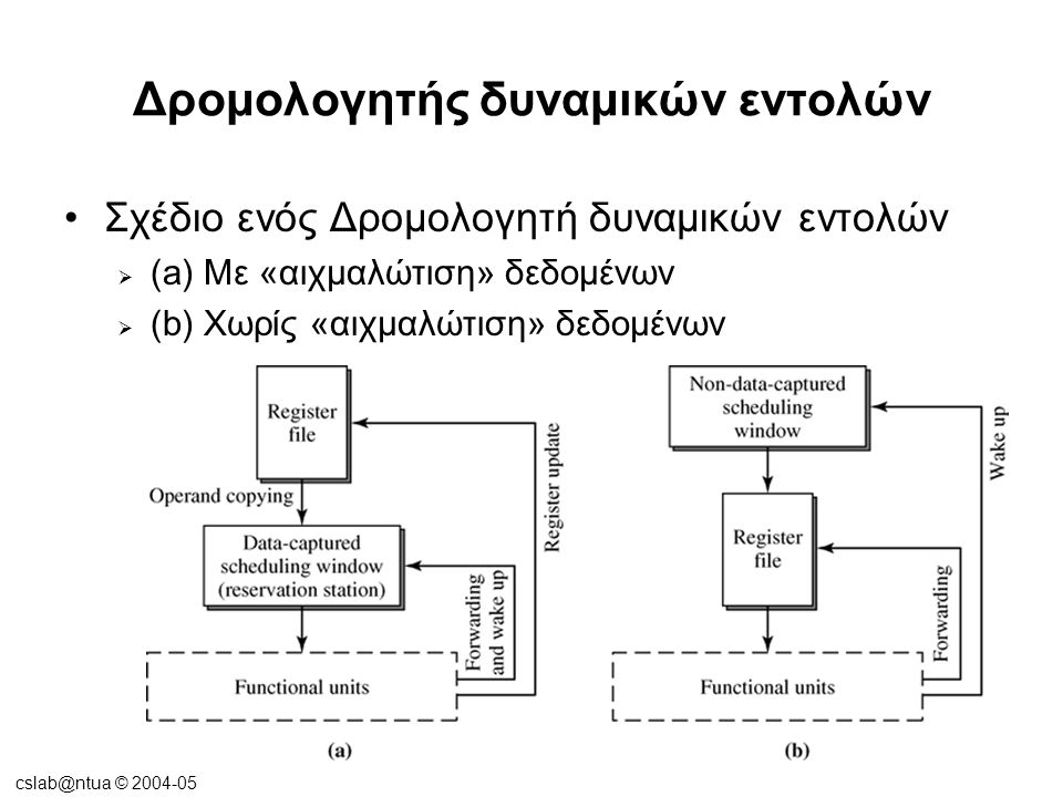 cslab@ntua © 2004-05 Δρομολογητής δυναμικών εντολών •Σχέδιο ενός Δρομολογητή δυναμικών εντολών  (a) Με «αιχμαλώτιση» δεδομένων  (b) Χωρίς «αιχμαλώτι