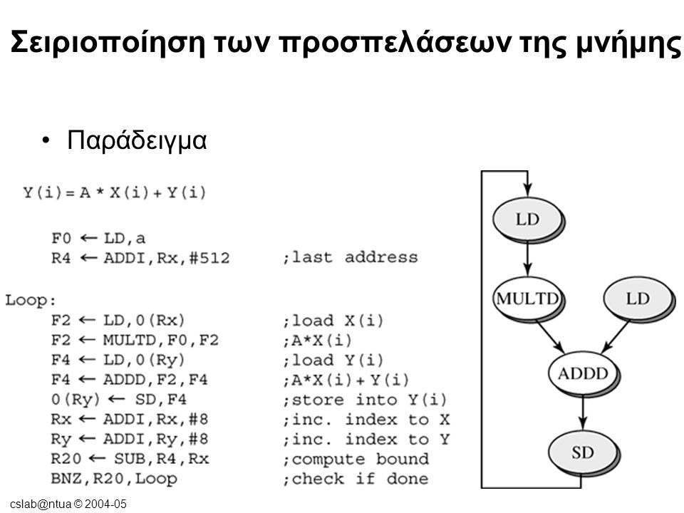 cslab@ntua © 2004-05 Προσπέραση και Προώθηση των εντολών Φόρτωσης •Εκτέλεση των εντολών φόρτωσης νωρίς:  (a) Προσπέραση άλλων εντολών  (b) Προώθηση δεδομένων από άλλες εντολές σε εντολές φόρτωσης