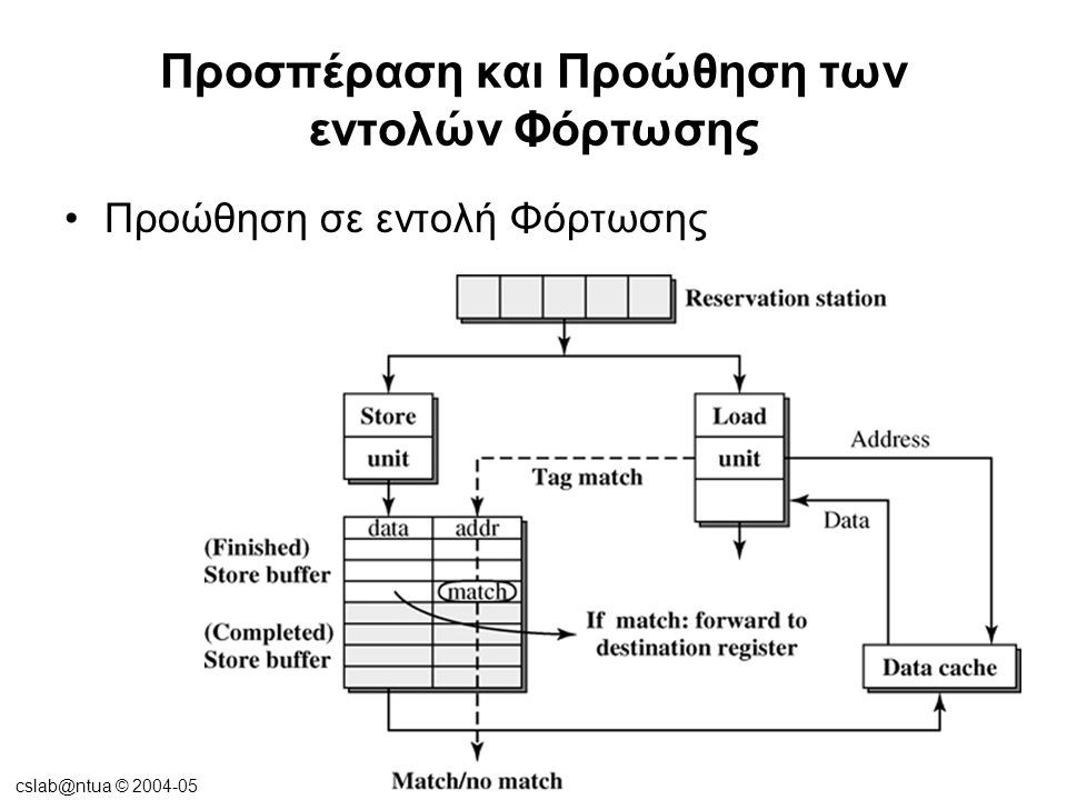 cslab@ntua © 2004-05 Προσπέραση και Προώθηση των εντολών Φόρτωσης •Διανομή και εκτέλεση των εντολών Φόρτωσης και Αποθήκευσης πλήρως εκτός σειράς