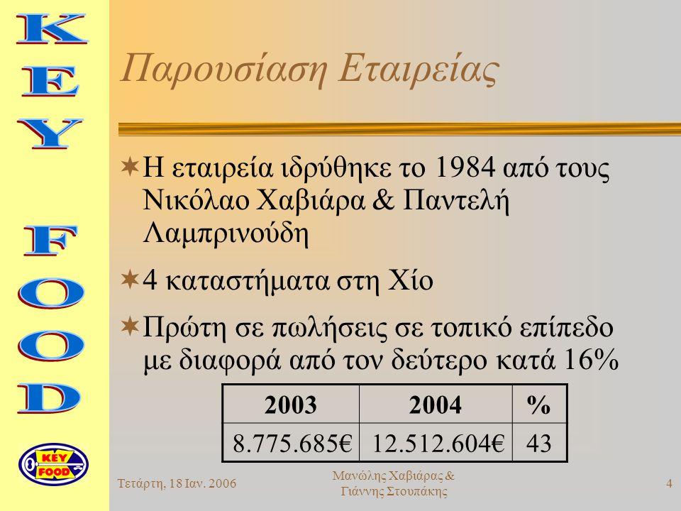 Τετάρτη, 18 Ιαν.20065 Μανώλης Χαβιάρας & Γιάννης Στουπάκης Στόχοι  Νέο κατάστημα στην Φ.