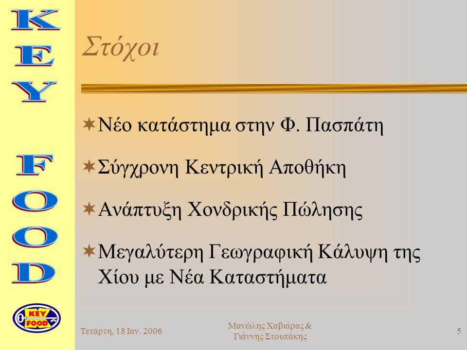 Τετάρτη, 18 Ιαν. 20065 Μανώλης Χαβιάρας & Γιάννης Στουπάκης Στόχοι  Νέο κατάστημα στην Φ.