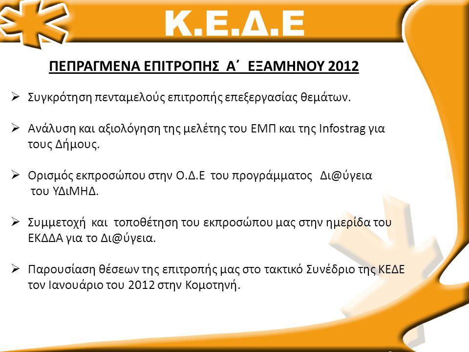 Κ.Ε.Δ.Ε ΠΕΠΡΑΓΜΕΝΑ ΕΠΙΤΡΟΠΗΣ Α΄ ΕΞΑΜΗΝΟΥ 2012  Συγκρότηση πενταμελούς επιτροπής επεξεργασίας θεμάτων.