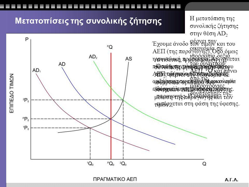 Α.Γ.Λ. Μετατοπίσεις της συνολικής ζήτησης Η μετατόπιση της συνολικής ζήτησης στην θέση AD 2 φέρνει την οικονομία σε ισορροπία δεξιά του δυνητικού ΑΕΠ,