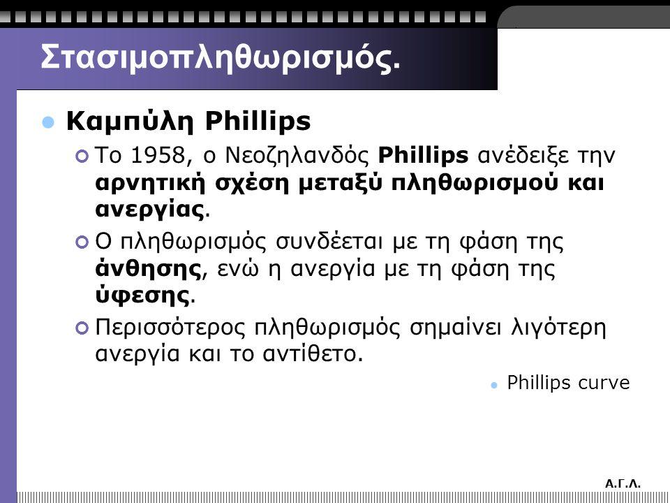 Α.Γ.Λ. Στασιμοπληθωρισμός.  Καμπύλη Phillips Το 1958, ο Νεοζηλανδός Phillips ανέδειξε την αρνητική σχέση μεταξύ πληθωρισμού και ανεργίας. Ο πληθωρισμ