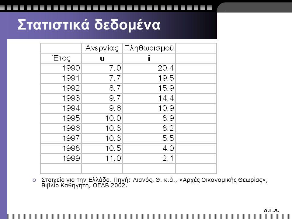 Α.Γ.Λ. Στατιστικά δεδομένα Στοιχεία για την Ελλάδα. Πηγή: Λιανός, Θ. κ.ά., «Αρχές Οικονομικής Θεωρίας», Βιβλίο Καθηγητή, ΟΕΔΒ 2002.