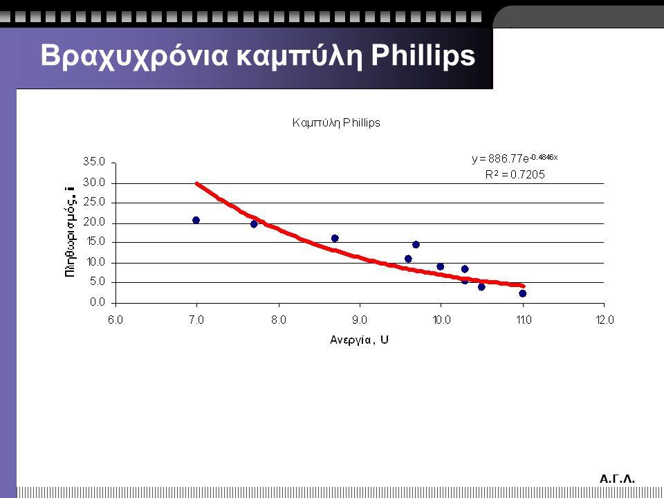 Α.Γ.Λ. Βραχυχρόνια καμπύλη Phillips