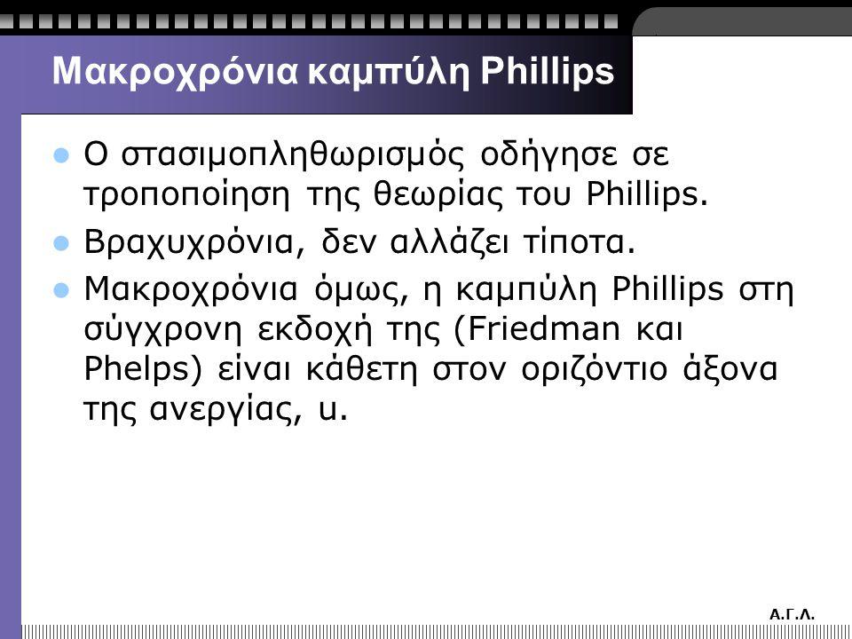 Α.Γ.Λ. Μακροχρόνια καμπύλη Phillips  Ο στασιμοπληθωρισμός οδήγησε σε τροποποίηση της θεωρίας του Phillips.  Βραχυχρόνια, δεν αλλάζει τίποτα.  Μακρο