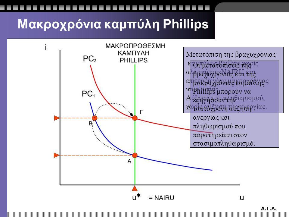 Α.Γ.Λ. Μακροχρόνια καμπύλη Phillips Μετατόπιση της βραχυχρόνιας καμπύλης Phillips χωρίς αλλαγή του NAIRU και επίτευξη νέας μακροχρόνιας ισορροπίας. Αύ